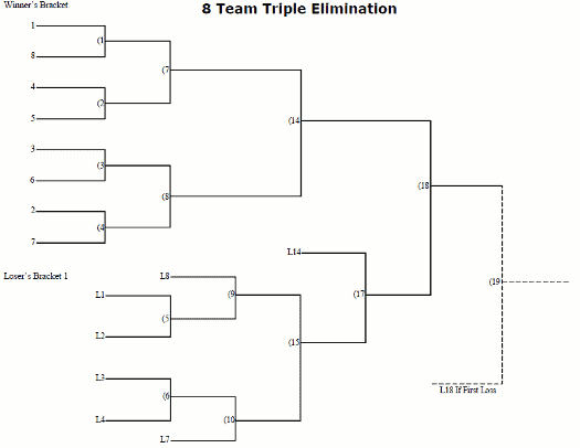 Seeded Triple 8 Teams Clash Royale Wiki